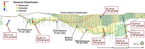 Figure 2: Long Section of Brownie Deposit, Overlying Dumps and Expanded Mineral Resource Facing Northeast