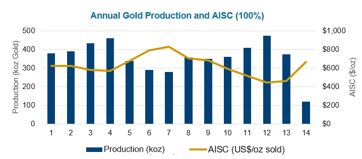 Annual Production and AISC chart